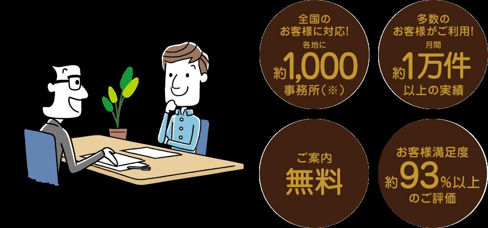 全国のお客様に対応!各地に約1,000事務所/多数のお客様がご利用!月間約1万件以上の実績/ご案内無料/お客様満足度約93%以上のご評価